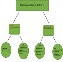 Essay on communication theory
